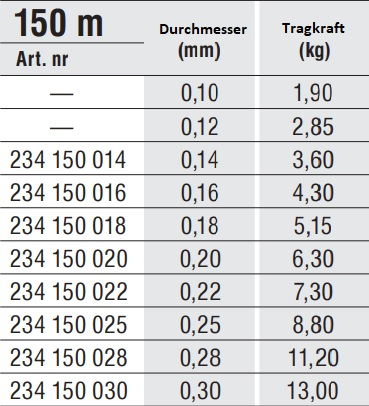0,024€//m Angelschnur Konger HP HI-Power INVISIBLE 150m Spule 0,14mm-0,30mm